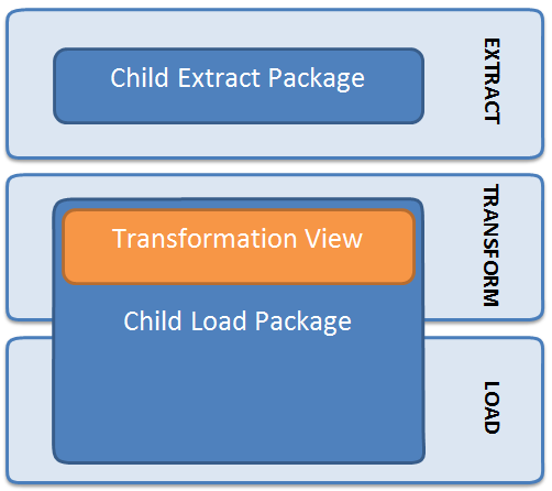 Child package responsibilities for ETL process