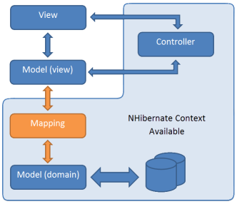 Using NHibernate with MVC