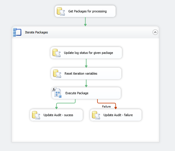 Master Package Control flow